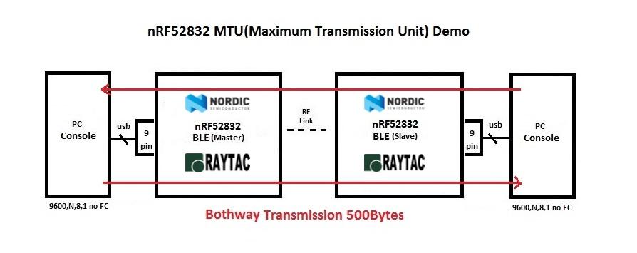 nrf52832-mtu-500bytes-transmission-demo