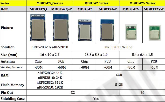 Raytac-Nordic-nRF52-Module.png