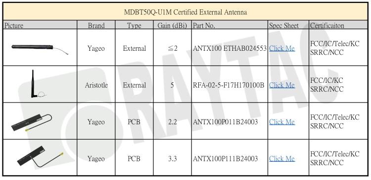 MDBT50U Antenna Detail