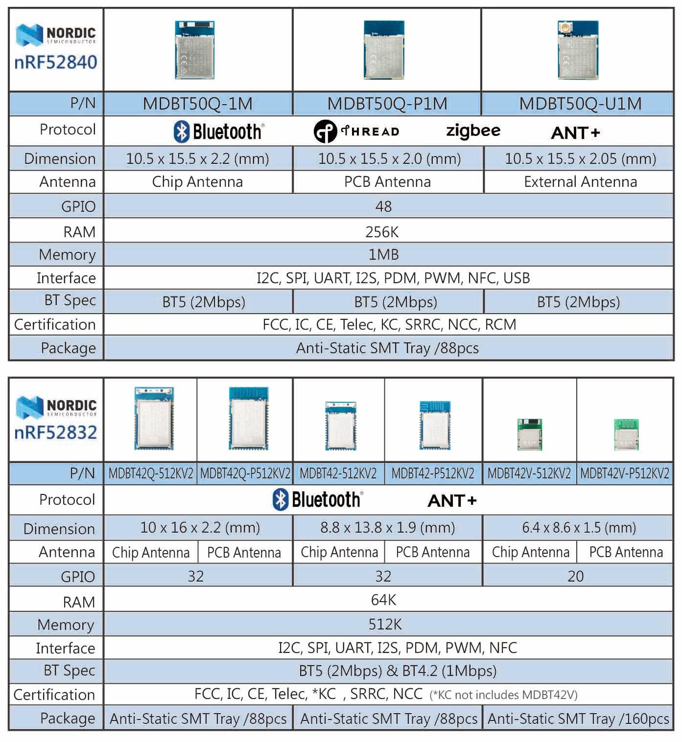 Raytac, Nordic, nRF51, nRF52, Bluetooth, BT4 0, BT4 1, BT4 2
