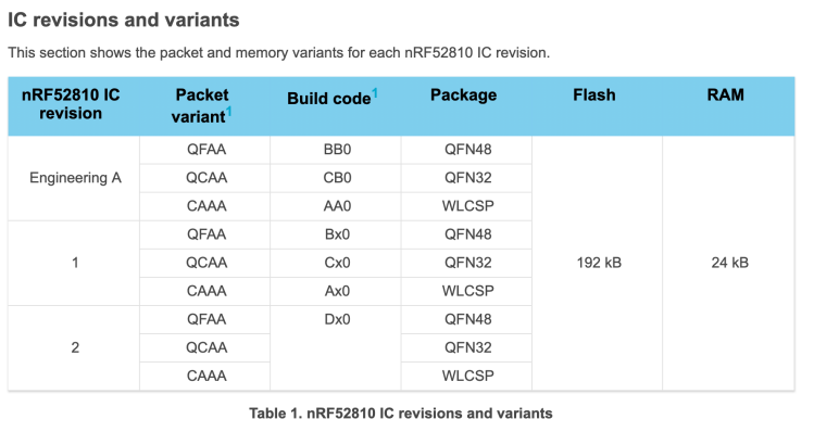 nRF52810 IC Revisions & Variants.png