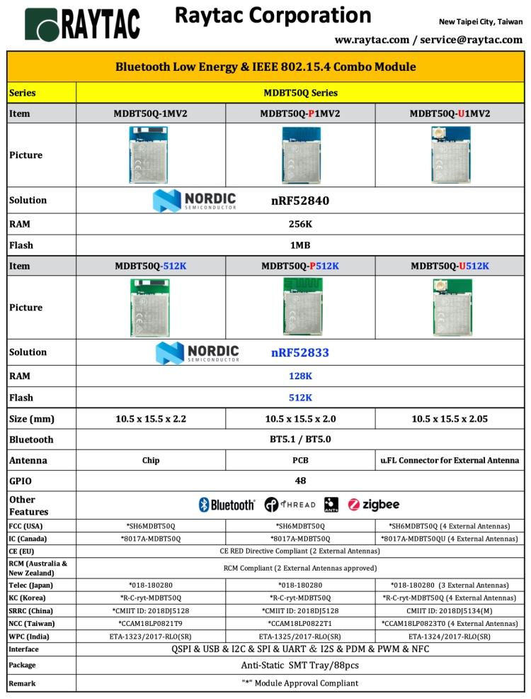 Raytac BLE Module-nRF52840 & nRF52833.jpg